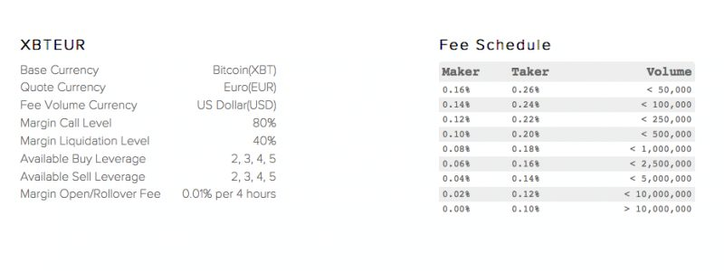Spesen Kraken Bitcoin Euro