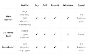 Coinbase Kosten