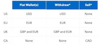 Paypal Alle Transaktionen Anzeigen